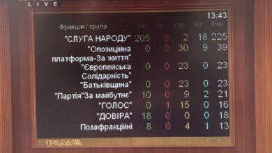 Photo of Обрано суддю  Конституційного Суду України